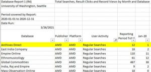 """Figure 10: COUNTER 4 DR1 report filtered to show """"Regular Searches"""" for each database in the Adam Matthew Digital platform"""