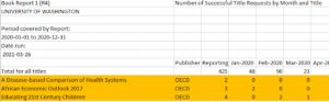 Figure 6: COUNTER 4 BR1 report showing the number of successful title requests